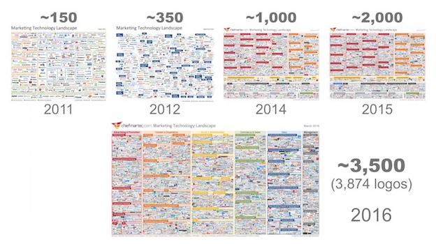 Markkinointiteknologioiden käytössä oleva kirjo 2011-2016 (Lähde: Smart Insights)