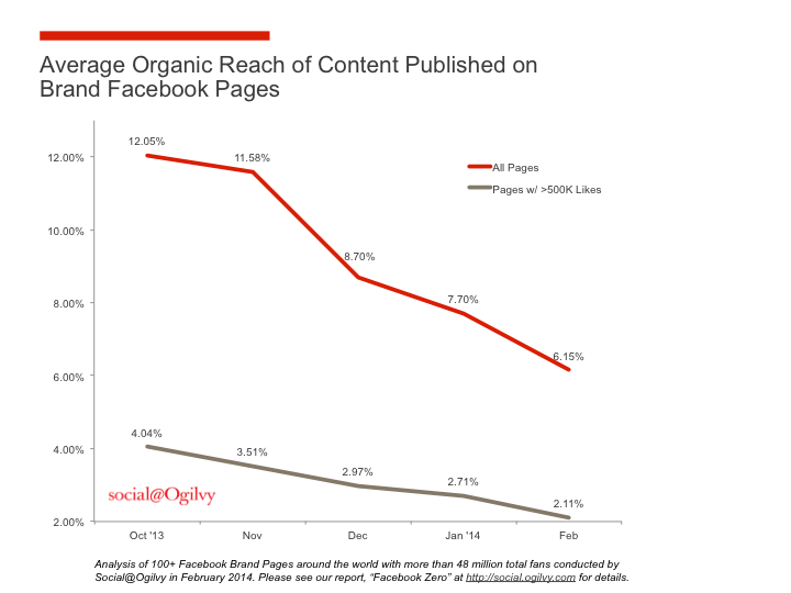 Maksuton löydettävyys Facebookissa on tasaisessa laskussa