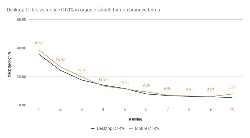 Orgaanisen haun klikkausprosentti mobiili vs desktop