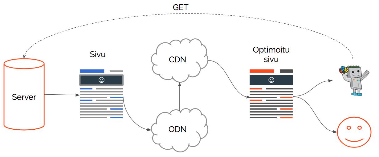SEOn A/B-testauksen tekninen stack
