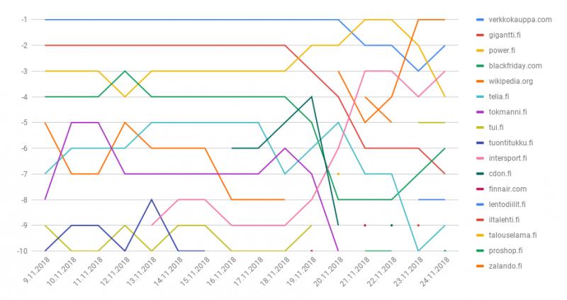 Googlen hakutulosten muutokset ennen Black Fridayta 2018
