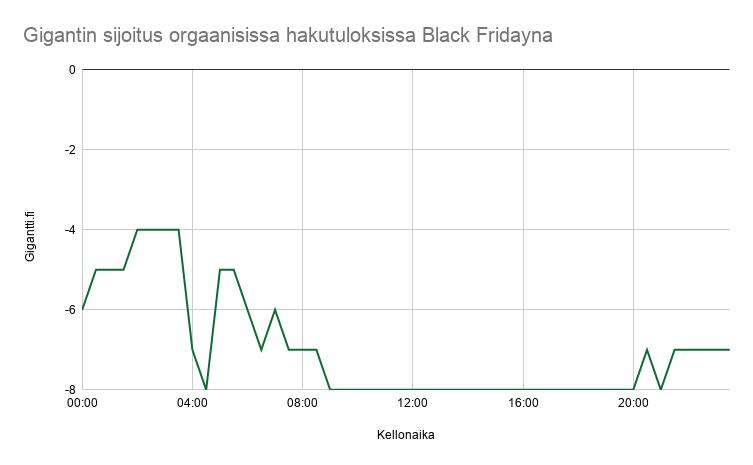 Gigantin sijoitus Googlen haussa Black Fridayna