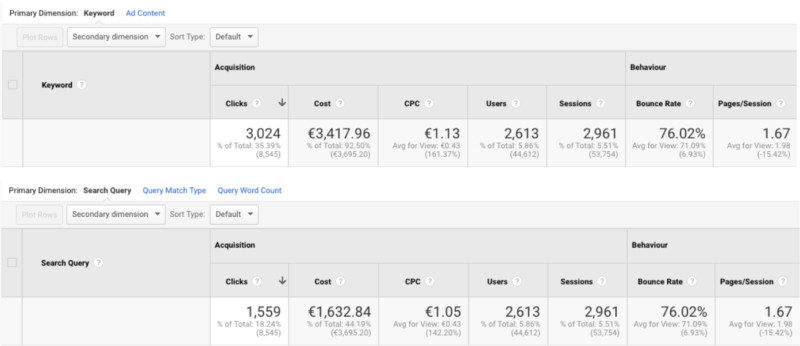 Google Analytics keywords and search queries
