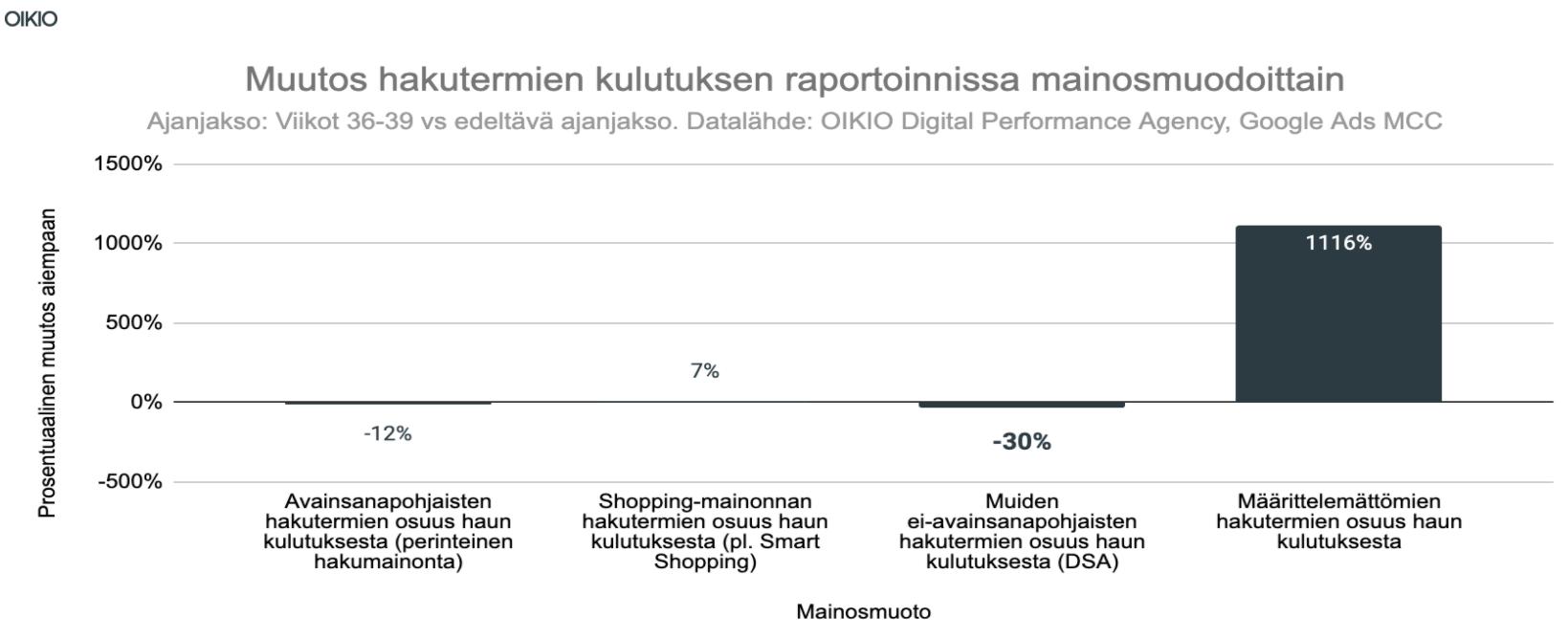 OIKIO muutos hakutermien kulutusten raportoinnissa mainosmuodoittain